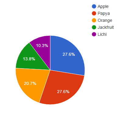 how to create pie chart using google api and php with dynamic data